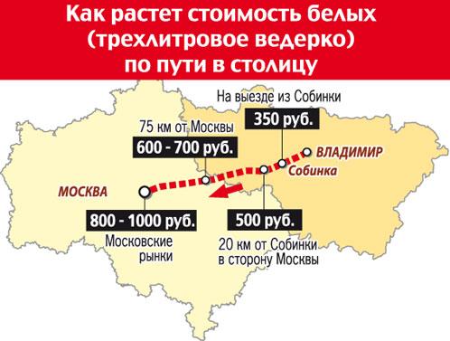 Как растет стоимость белых грибов по пути в Москву
